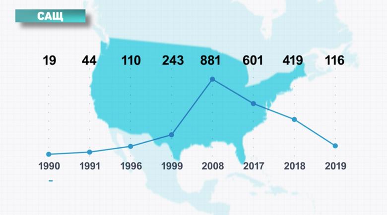 Все по-малко български деца се раждат в САЩ и Канада